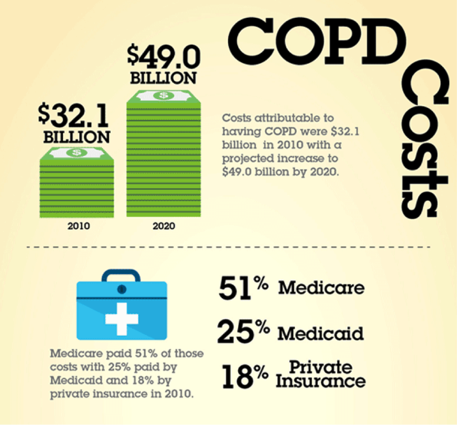 Cost of COPD