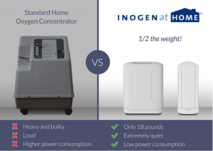 Inogen at Home vs Standard Home Oxygen Concentrator