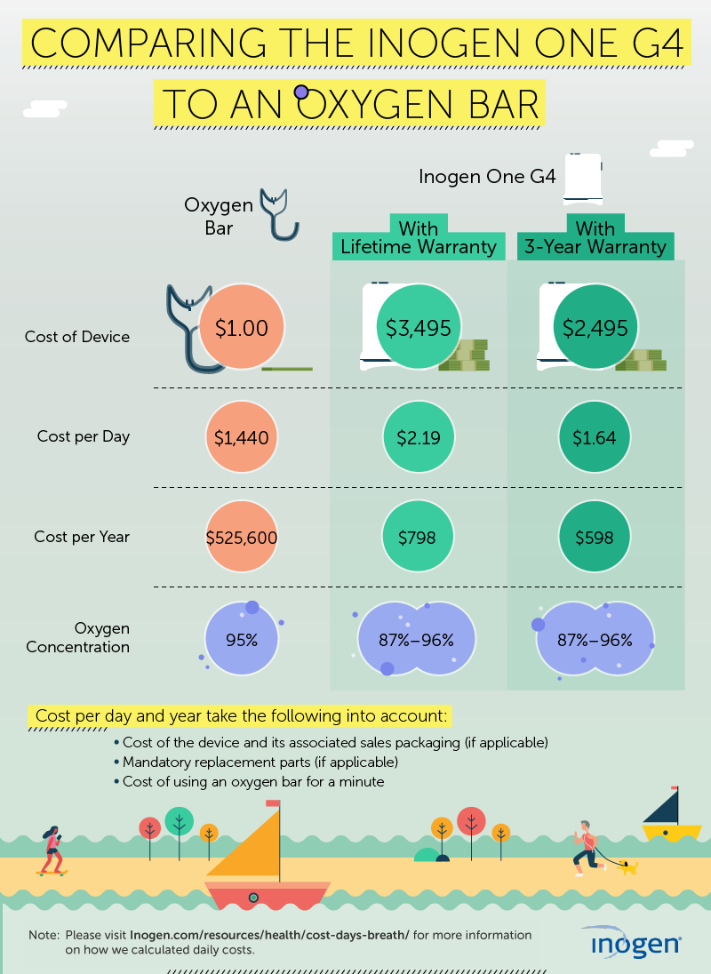 air, oxygen, fresh air, breath, breathe, cost of air, cost of oxygen, oxygen bar, Inogen One, Inogen, G4, Inogen One G4